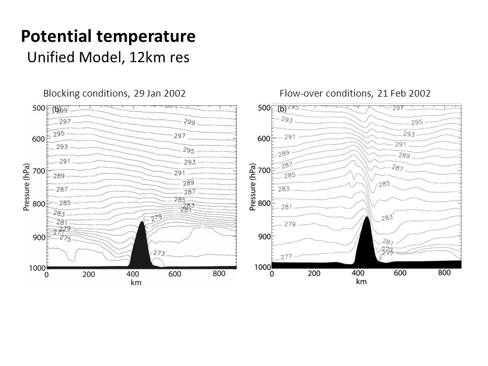 Potential temperature Unified Model, 12km res Blocking conditions, 29 Jan 2002Flow-over conditions, 21 Feb 2002