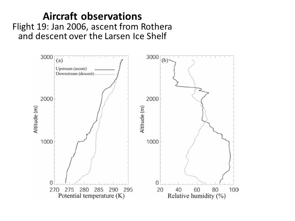 Aircraft observations Flight 19: Jan 2006, ascent from Rothera and descent over the Larsen Ice Shelf