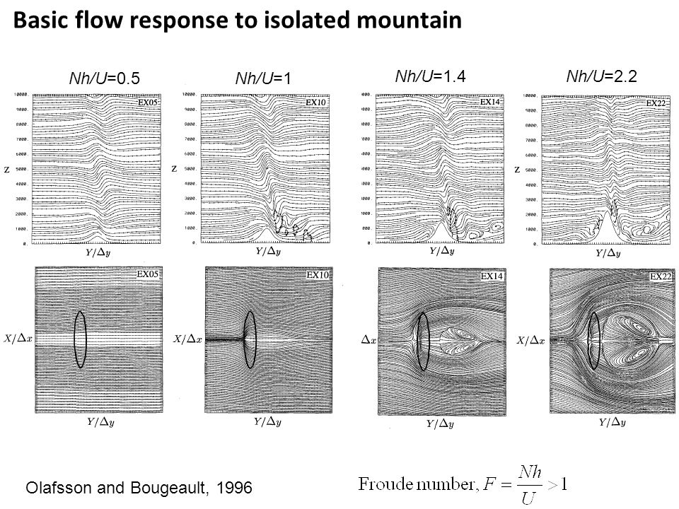 Nh/U=0.5 Nh/U=1 Olafsson and Bougeault, 1996 Nh/U=1.4 Nh/U=2.2 Basic flow response to isolated mountain