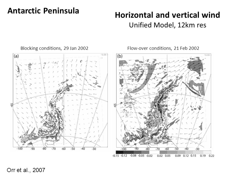 Horizontal and vertical wind Unified Model, 12km res Blocking conditions, 29 Jan 2002Flow-over conditions, 21 Feb 2002 Orr et al., 2007 Antarctic Peninsula