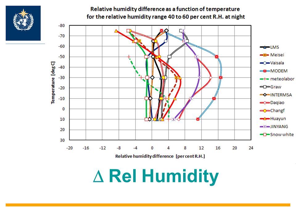 Rel Humidity