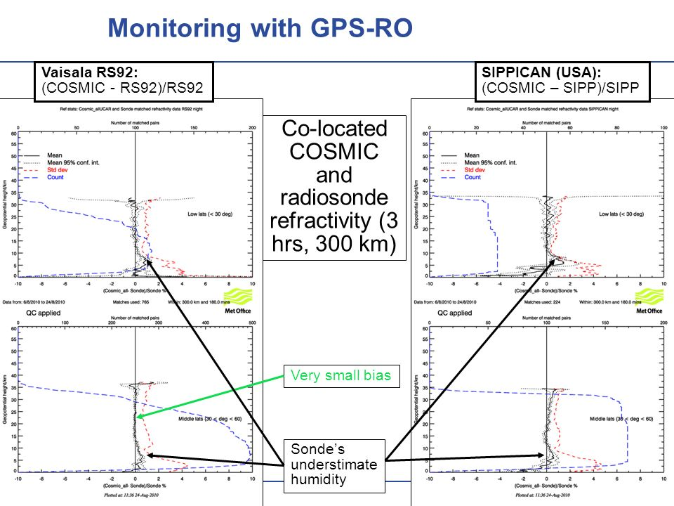 Monitoring with GPS-RO Very small bias Sondes understimate humidity Vaisala RS92: (COSMIC - RS92)/RS92 SIPPICAN (USA): (COSMIC – SIPP)/SIPP Co-located