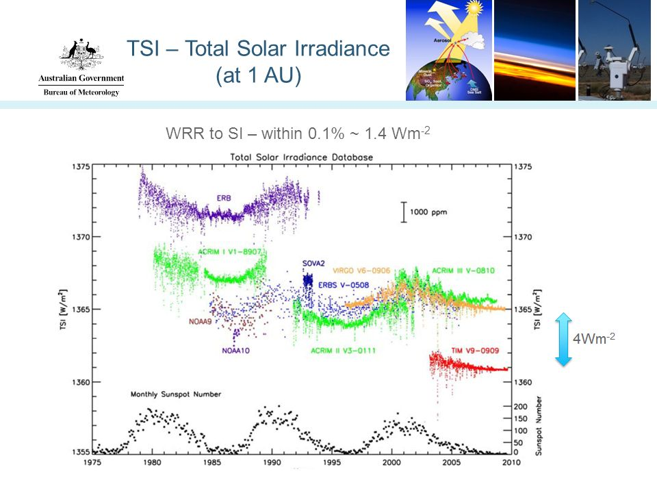 TSI – Total Solar Irradiance (at 1 AU) WRR to SI – within 0.1% ~ 1.4 Wm -2