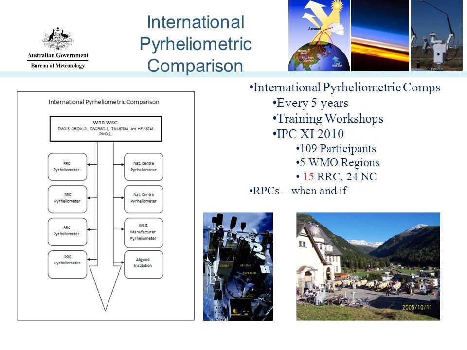 International Pyrheliometric Comparison International Pyrheliometric Comps Every 5 years Training Workshops IPC XI 2010 109 Participants 5 WMO Regions 15 RRC, 24 NC RPCs – when and if