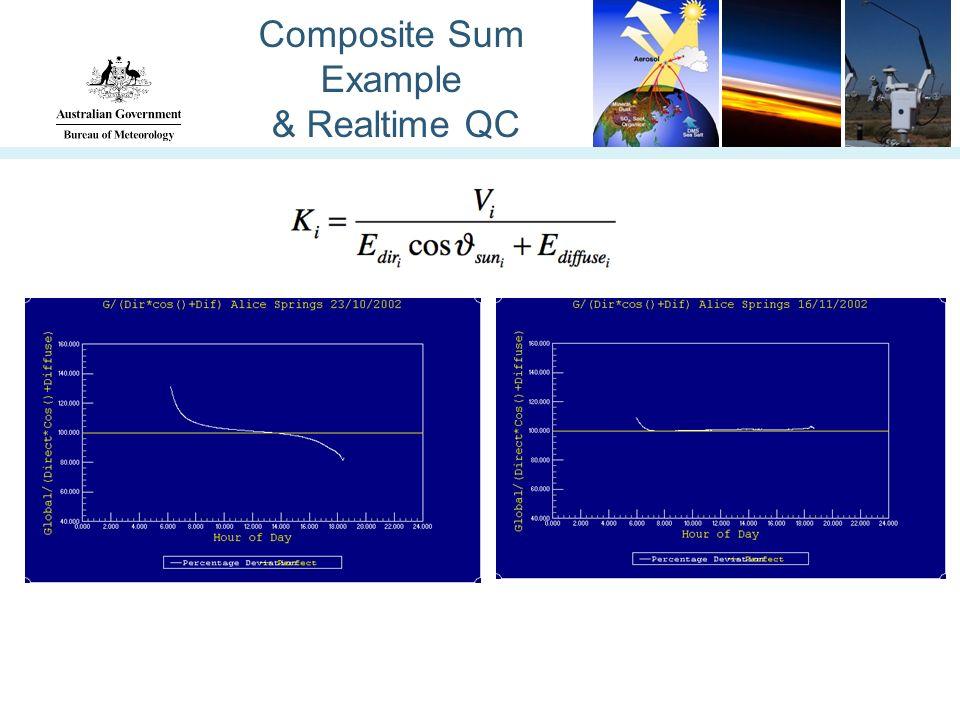 Composite Sum Example & Realtime QC