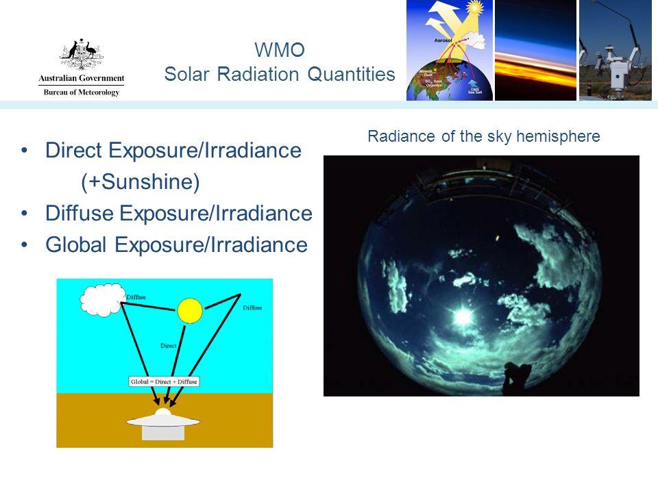 WMO Solar Radiation Quantities Direct Exposure/Irradiance (+Sunshine) Diffuse Exposure/Irradiance Global Exposure/Irradiance Radiance of the sky hemisphere