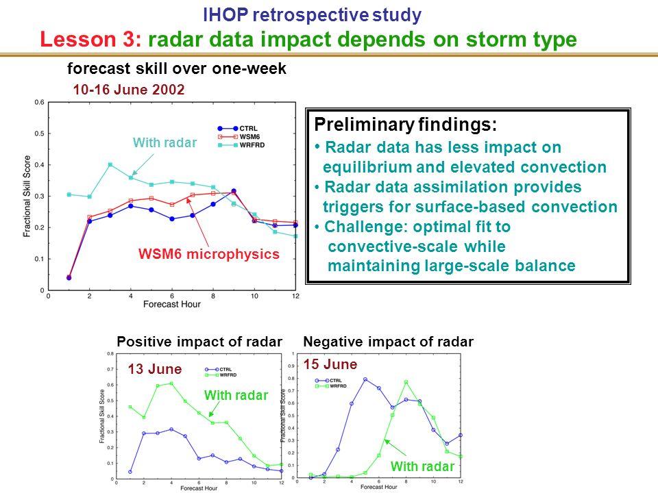 IHOP retrospective study Lesson 3: radar data impact depends on storm type Positive impact of radarNegative impact of radar With radar 15 June Prelimi