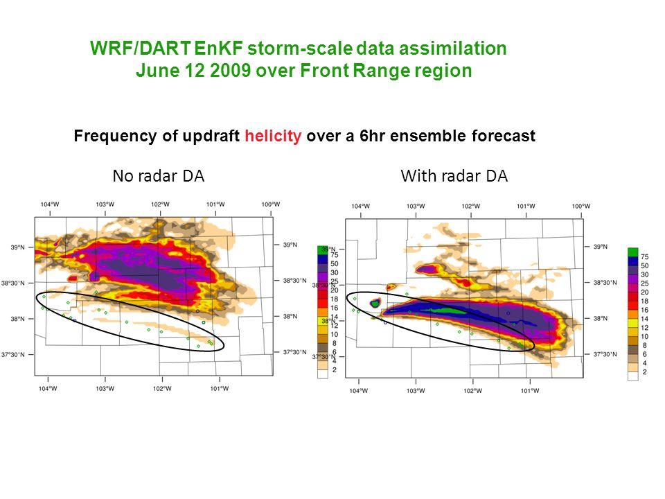 No radar DAWith radar DA Frequency of updraft helicity over a 6hr ensemble forecast WRF/DART EnKF storm-scale data assimilation June 12 2009 over Fron