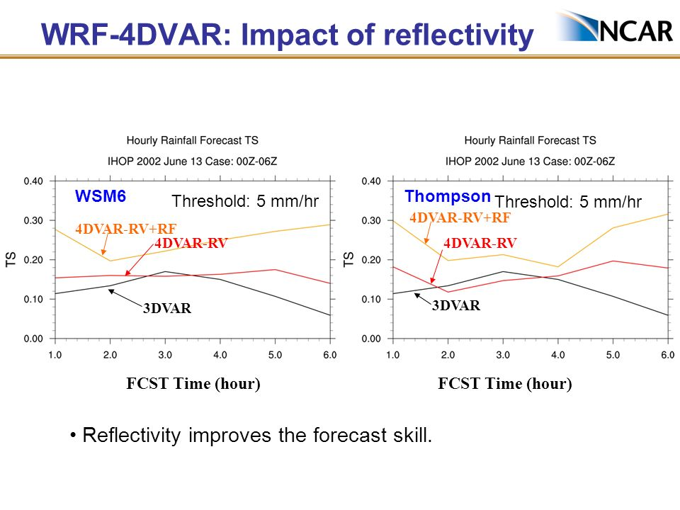 WRF-4DVAR: Impact of reflectivity FCST Time (hour) 3DVAR 4DVAR-RV 4DVAR-RV+RF FCST Time (hour) 3DVAR 4DVAR-RV 4DVAR-RV+RF Reflectivity improves the fo