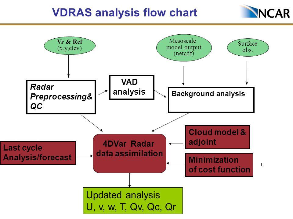 VDRAS analysis flow chart Radar Preprocessing& QC Surface obs. Vr & Ref (x,y,elev) Mesoscale model output (netcdf) Background analysis VAD analysis 4D