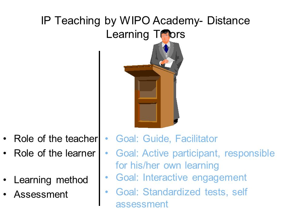 IP Teaching by WIPO Academy- Distance Learning Tutors Role of the teacher Role of the learner Goal: Guide, Facilitator Goal: Active participant, responsible for his/her own learning Learning method Assessment Goal: Interactive engagement Goal: Standardized tests, self assessment