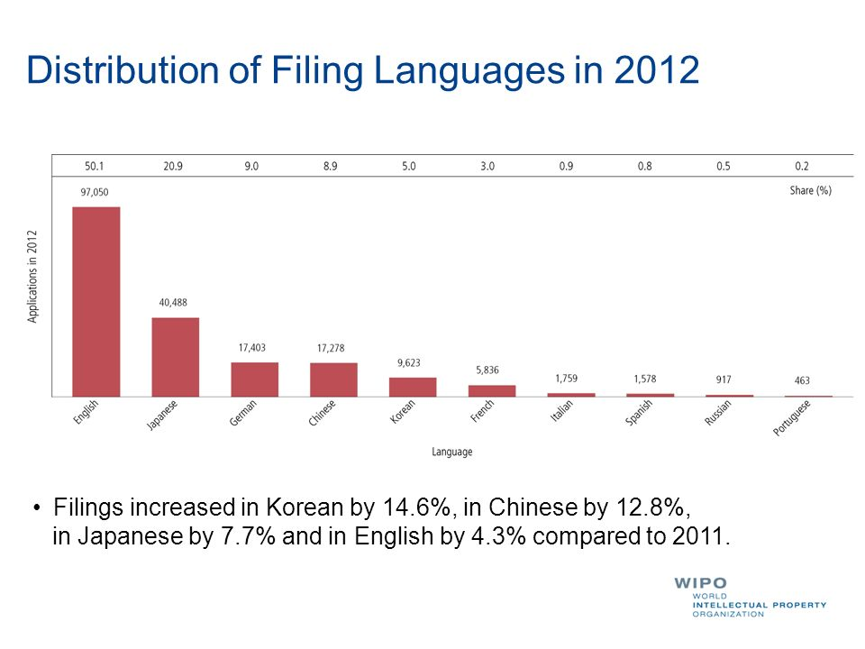 Distribution of Filing Languages in 2012 Filings increased in Korean by 14.6%, in Chinese by 12.8%, in Japanese by 7.7% and in English by 4.3% compare