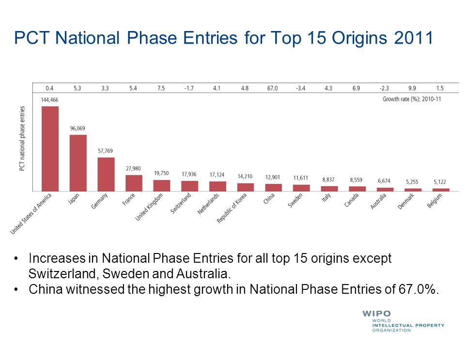 PCT National Phase Entries for Top 15 Origins 2011 Increases in National Phase Entries for all top 15 origins except Switzerland, Sweden and Australia.