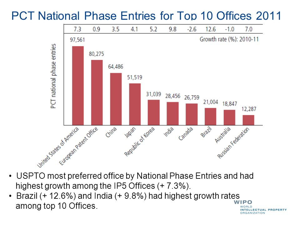 PCT National Phase Entries for Top 10 Offices 2011 USPTO most preferred office by National Phase Entries and had highest growth among the IP5 Offices