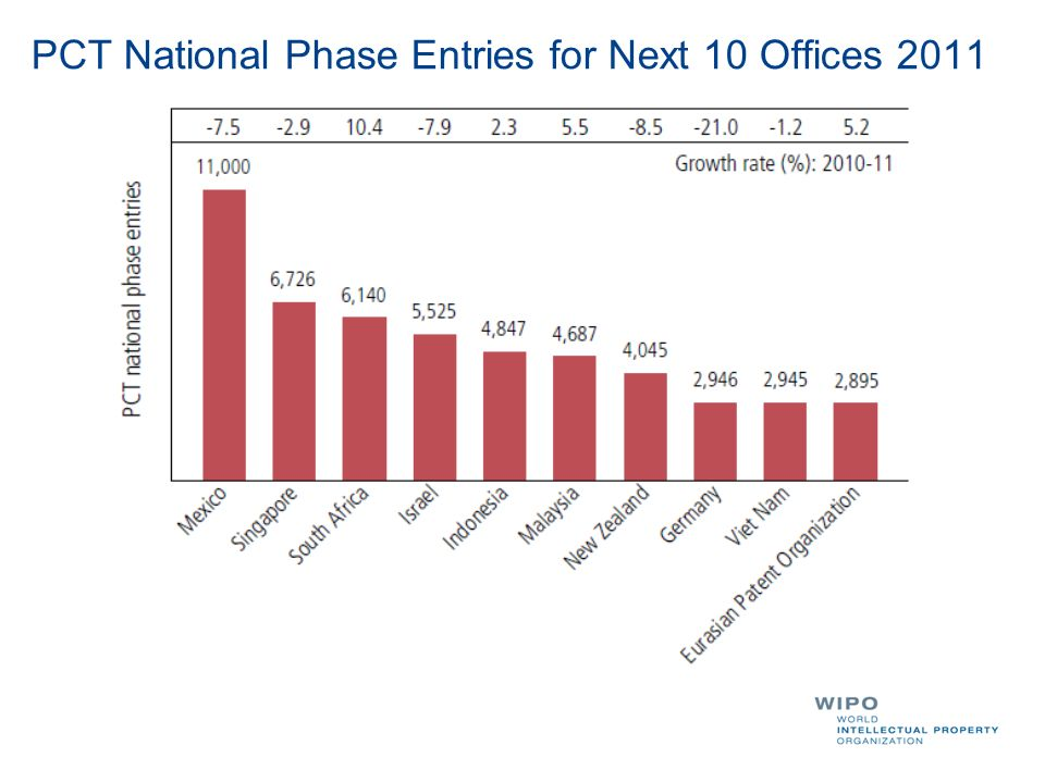 PCT National Phase Entries for Next 10 Offices 2011