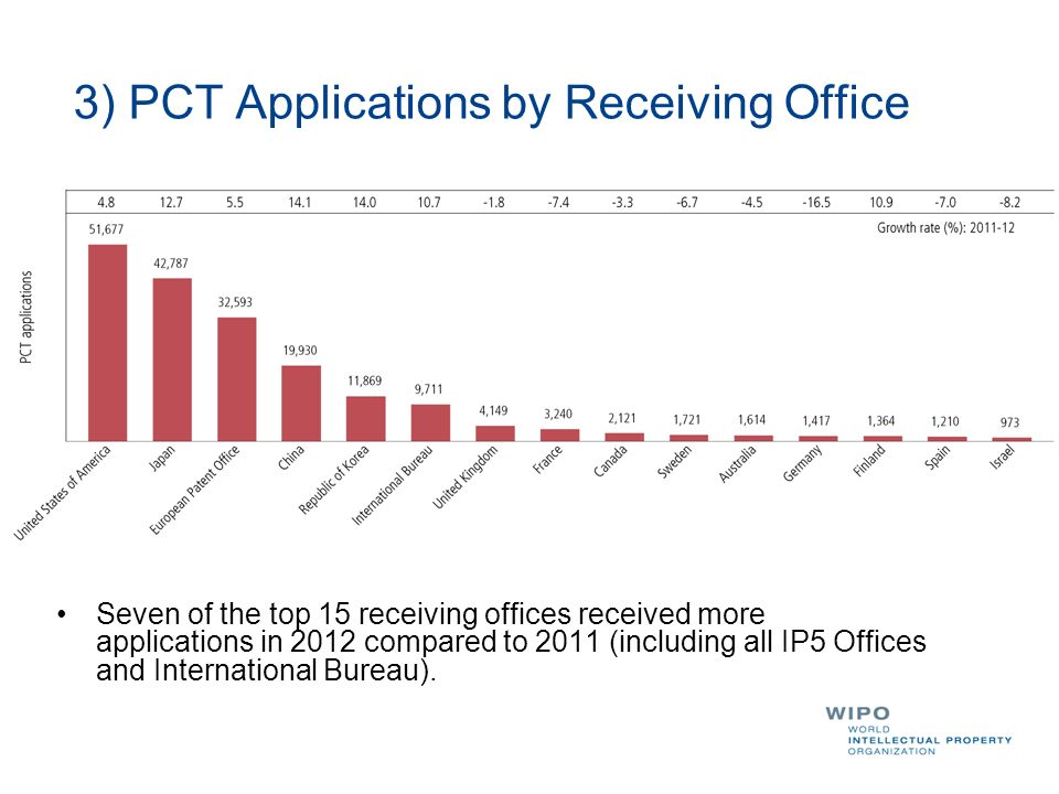 3) PCT Applications by Receiving Office Seven of the top 15 receiving offices received more applications in 2012 compared to 2011 (including all IP5 Offices and International Bureau).