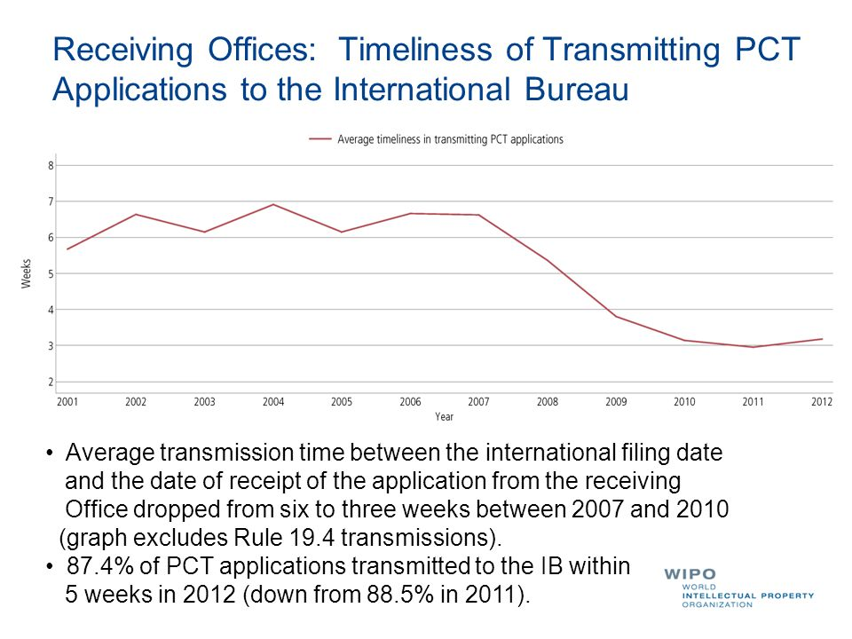 Receiving Offices: Timeliness of Transmitting PCT Applications to the International Bureau Average transmission time between the international filing date and the date of receipt of the application from the receiving Office dropped from six to three weeks between 2007 and 2010 (graph excludes Rule 19.4 transmissions).