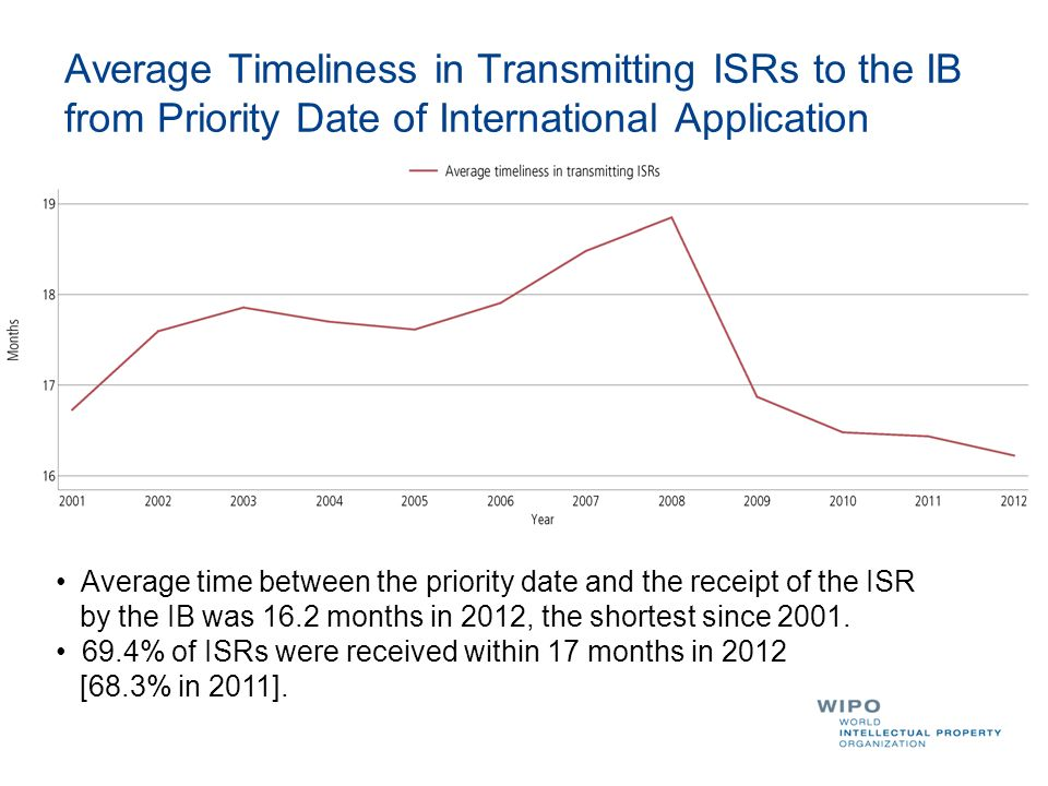 Average Timeliness in Transmitting ISRs to the IB from Priority Date of International Application Average time between the priority date and the recei
