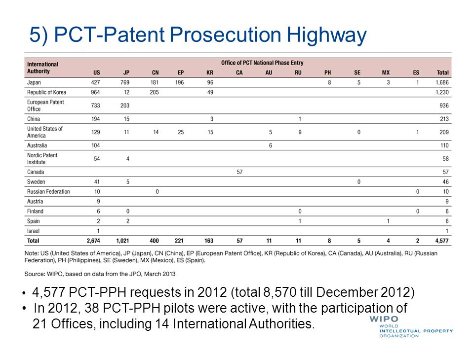 5) PCT-Patent Prosecution Highway 4,577 PCT-PPH requests in 2012 (total 8,570 till December 2012) In 2012, 38 PCT-PPH pilots were active, with the par