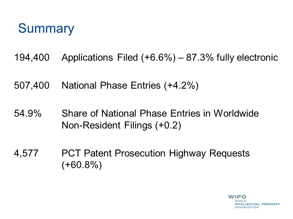 Summary 194,400 Applications Filed (+6.6%) – 87.3% fully electronic 507,400 National Phase Entries (+4.2%) 54.9%Share of National Phase Entries in Wor