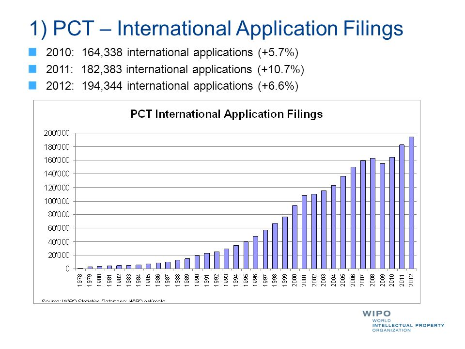 1) PCT – International Application Filings 2010: 164,338 international applications (+5.7%) 2011: 182,383 international applications (+10.7%) 2012: 194,344 international applications (+6.6%)