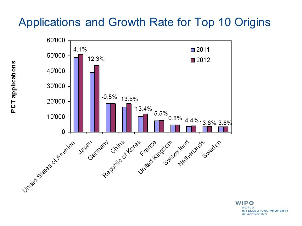 Applications and Growth Rate for Top 10 Origins 4.1% 12.3% -0.5% 13.5% 13.4% 5.5% 0.8% 4.4% 13.8%3.6%