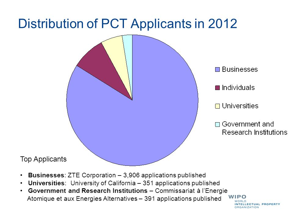 Distribution of PCT Applicants in 2012 Top Applicants Businesses: ZTE Corporation – 3,906 applications published Universities: University of Californi