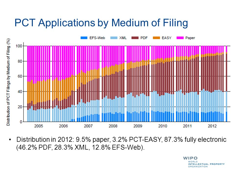 PCT Applications by Medium of Filing Distribution in 2012: 9.5% paper, 3.2% PCT-EASY, 87.3% fully electronic (46.2% PDF, 28.3% XML, 12.8% EFS-Web).