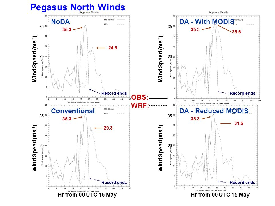 Pegasus North Winds Wind Speed (ms -1 ) OBS: WRF: Hr from 00 UTC 15 May Wind Speed (ms -1 ) Hr from 00 UTC 15 May NoDA DA - Reduced MODISConventional DA - With MODIS 20 35 20 35 20 35.3 36.6 24.6 31.5 29.3 Record ends