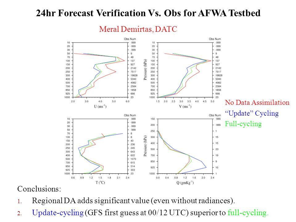 24hr Forecast Verification Vs. Obs for AFWA Testbed Conclusions: 1.