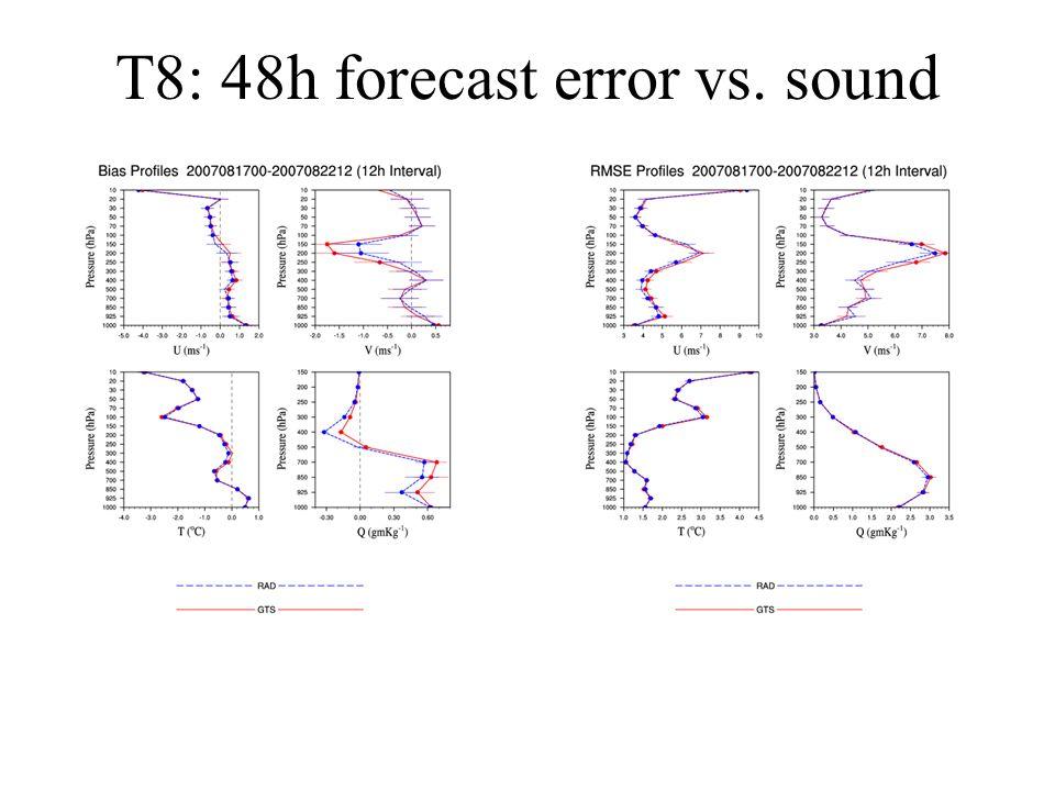T8: 48h forecast error vs. sound