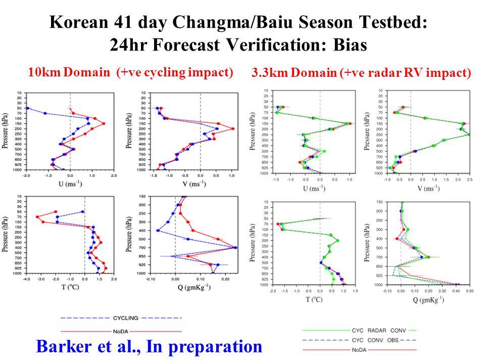 Korean 41 day Changma/Baiu Season Testbed: 24hr Forecast Verification: Bias 10km Domain (+ve cycling impact) 3.3km Domain (+ve radar RV impact) Barker