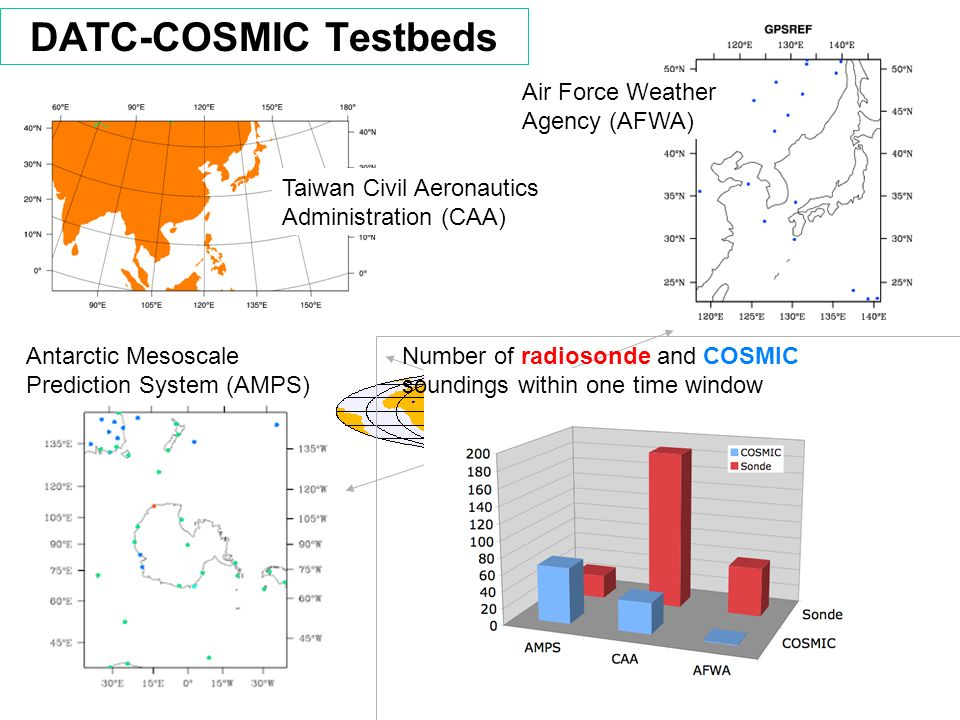 DATC-COSMIC Testbeds Antarctic Mesoscale Prediction System (AMPS) Taiwan Civil Aeronautics Administration (CAA) Air Force Weather Agency (AFWA) Number of radiosonde and COSMIC soundings within one time window