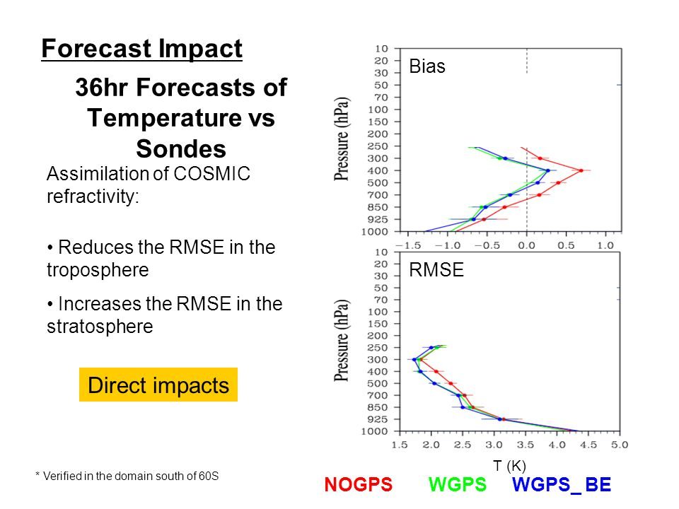 T (K) Assimilation of COSMIC refractivity: NOGPS WGPS WGPS_ BE Bias RMSE 36hr Forecasts of Temperature vs Sondes Direct impacts Increases the RMSE in the stratosphere Reduces the RMSE in the troposphere Forecast Impact * Verified in the domain south of 60S