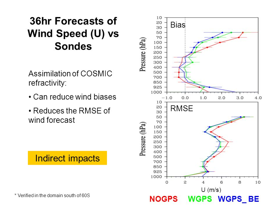 Assimilation of COSMIC refractivity: Can reduce wind biases Reduces the RMSE of wind forecast U (m/s) NOGPS WGPS WGPS_ BE 36hr Forecasts of Wind Speed (U) vs Sondes Indirect impacts Bias RMSE * Verified in the domain south of 60S