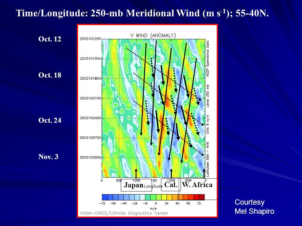 Time/Longitude: 250-mb Meridional Wind (m s -1 ); 55-40N. Oct. 12 Oct. 18 Oct. 24 Nov. 3 Cal. Japan W. Africa Courtesy Mel Shapiro