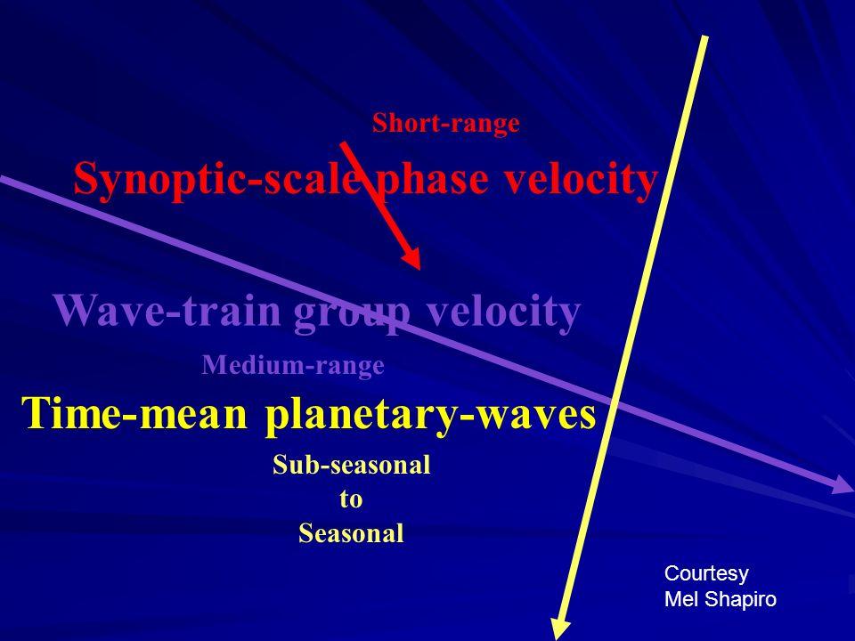 Synoptic-scale phase velocity Time-mean planetary-waves Wave-train group velocity Courtesy Mel Shapiro Short-range Medium-range Sub-seasonal to Season
