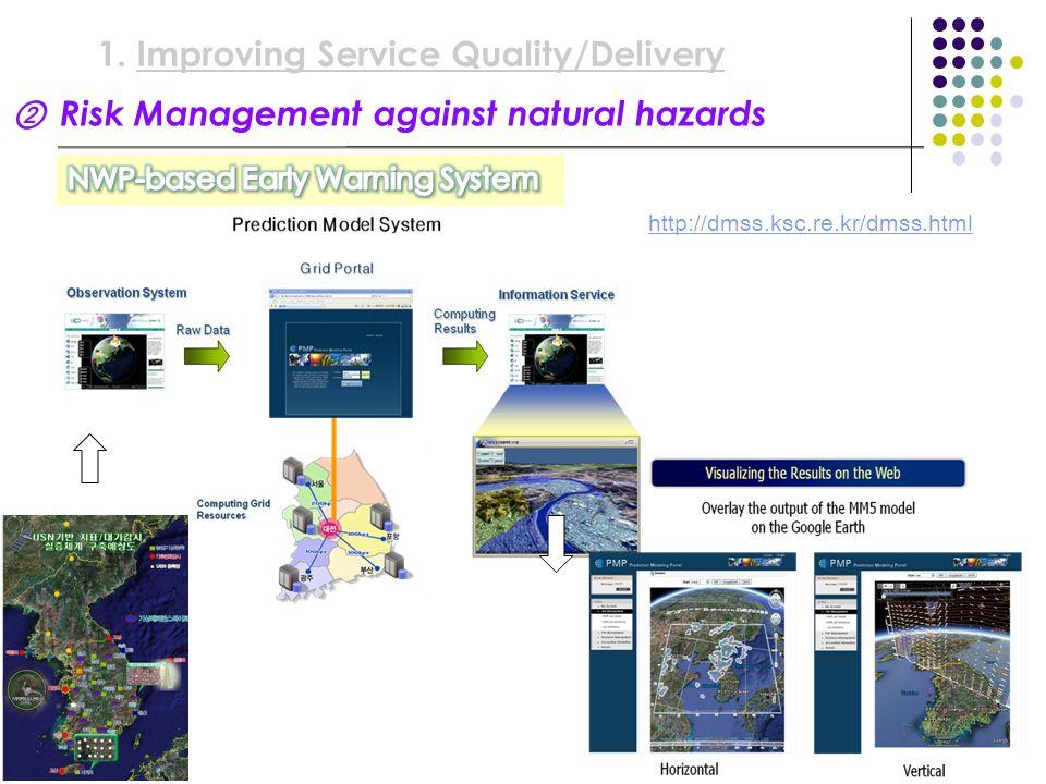 Risk Management against natural hazards 1.Improving Service Quality/Delivery http://dmss.ksc.re.kr/dmss.html