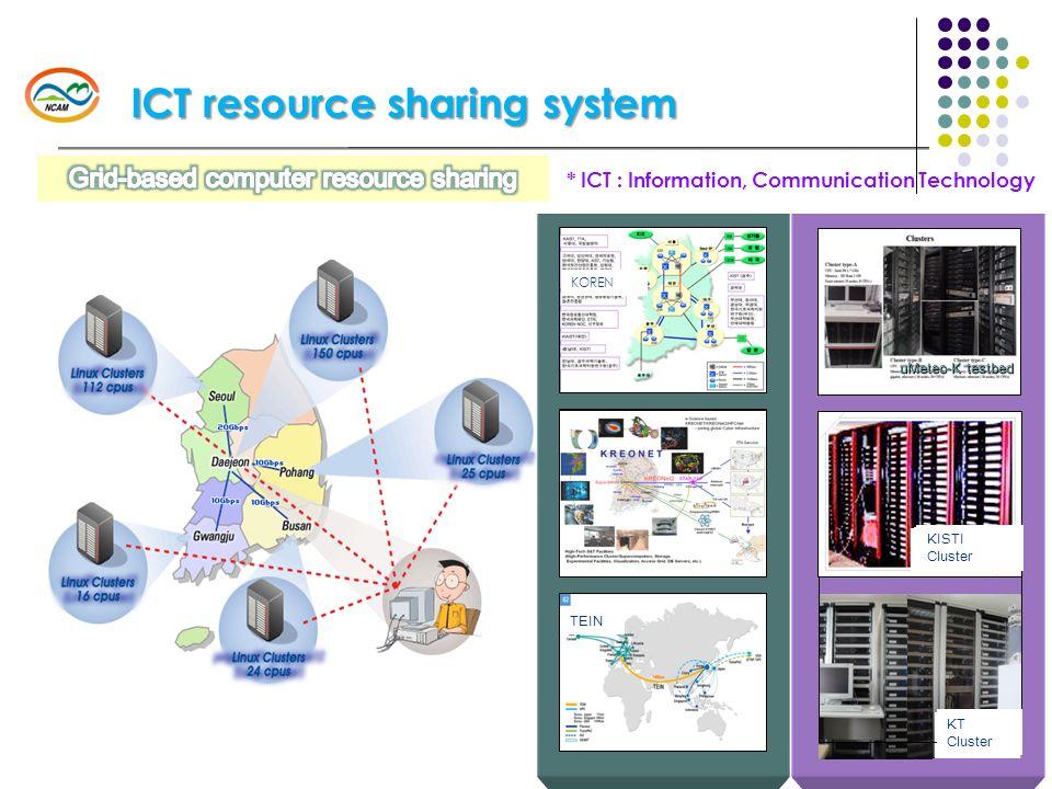 14 uMeteo-K testbed KISTI Cluster KT Cluster KOREN TEIN KISTI Cluster KT Cluster KISTI Cluster ICT resource sharing system * ICT : Information, Commun