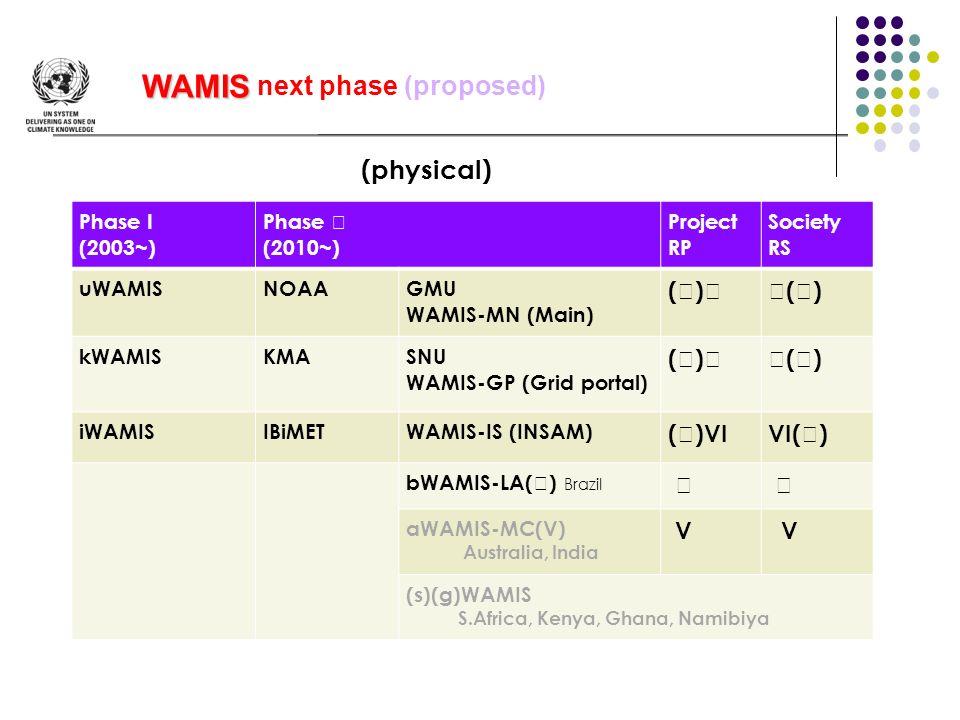 Phase I (2003~) Phase (2010~) Project RP Society RS uWAMISNOAAGMU WAMIS-MN (Main) ( ) kWAMISKMASNU WAMIS-GP (Grid portal) ( ) iWAMISIBiMETWAMIS-IS (IN