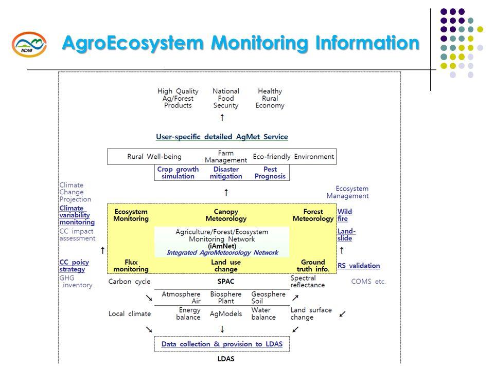 AgroEcosystem Monitoring Information