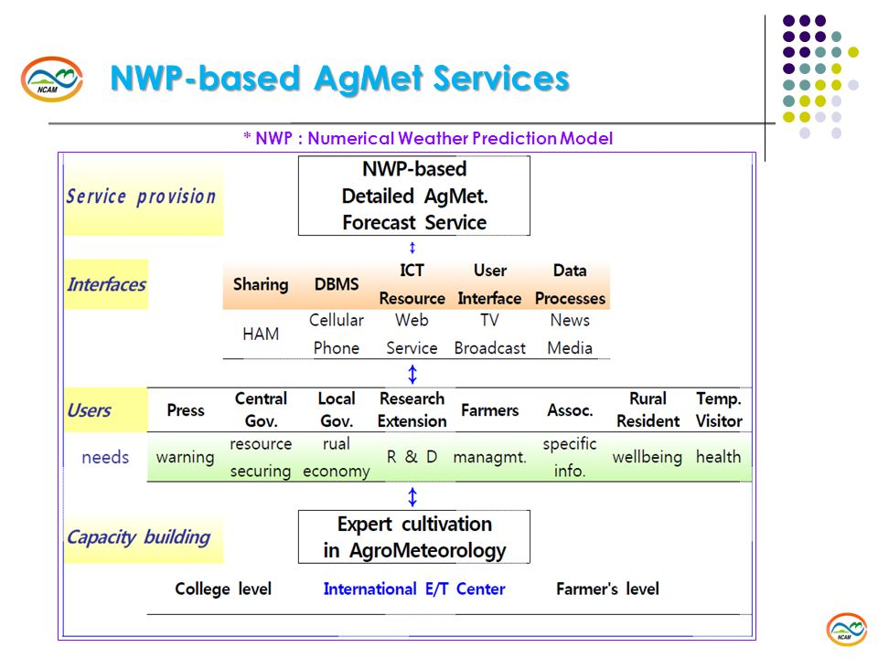 NWP-based AgMet Services * NWP : Numerical Weather Prediction Model