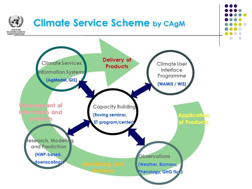 Climate Service Scheme by CAgM Capacity Building (Roving seminar, ET program/center) ET program/center) Observations (Weather, Biomass, Phenology, GHG