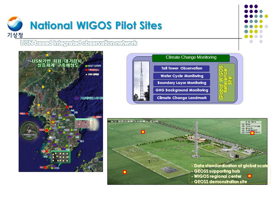 National WIGOS Pilot Sites Tall Tower Observation Climate Change Monitoring Climate Change Landmark Water Cycle Monitoring Boundary Layor Monitoring G