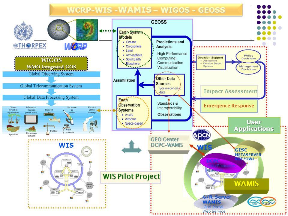 WCRP-WIS - WAMIS – WIGOS - GEOSS WIS DCPC Data/Production RDF/OWL G/R-Server WAMIS Grid Portal Web Service GISC METASERVER RDF/OWL WIS Pilot Project G