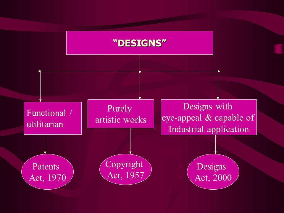 DESIGNS Functional / utilitarian Patents Act, 1970 Purely artistic works Copyright Act, 1957 Designs with eye-appeal & capable of Industrial applicati