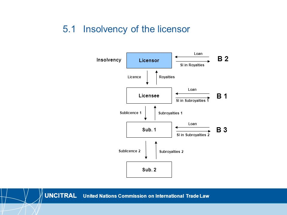 UNCITRAL United Nations Commission on International Trade Law 5.1Insolvency of the licensor Licensor Licensee Sub.