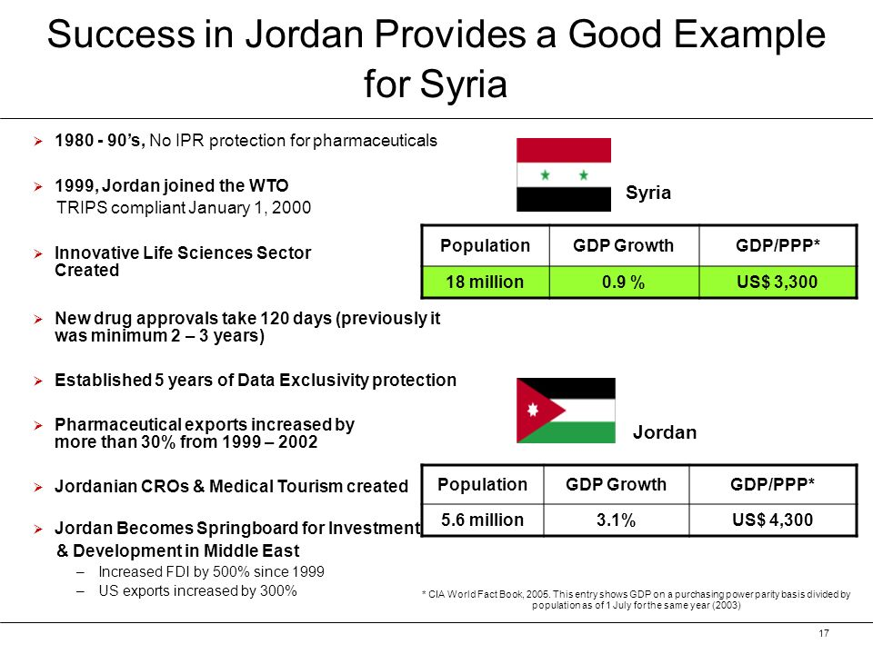 17 Success in Jordan Provides a Good Example for Syria 1980 - 90s, No IPR protection for pharmaceuticals 1999, Jordan joined the WTO TRIPS compliant January 1, 2000 Innovative Life Sciences Sector Created New drug approvals take 120 days (previously it was minimum 2 – 3 years) Established 5 years of Data Exclusivity protection Pharmaceutical exports increased by more than 30% from 1999 – 2002 Jordanian CROs & Medical Tourism created Jordan Becomes Springboard for Investment & Development in Middle East – –Increased FDI by 500% since 1999 – –US exports increased by 300% Syria PopulationGDP GrowthGDP/PPP* 18 million0.9 %US$ 3,300 Jordan PopulationGDP GrowthGDP/PPP* 5.6 million3.1%US$ 4,300 * CIA World Fact Book, 2005.