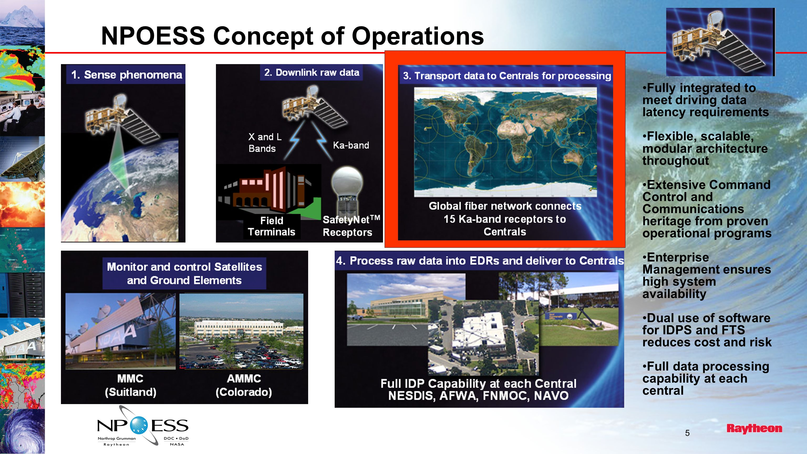 5 NPOESS Concept of Operations Fully integrated to meet driving data latency requirements Flexible, scalable, modular architecture throughout Extensive Command Control and Communications heritage from proven operational programs Enterprise Management ensures high system availability Dual use of software for IDPS and FTS reduces cost and risk Full data processing capability at each central
