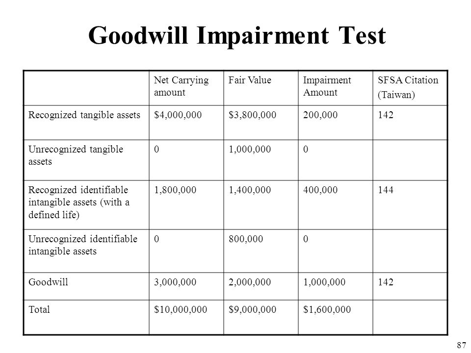 86 Goodwill Impairment Test Assume that an impairment test is performed at this time one year later and the fair value of the reporting unit is $9,000